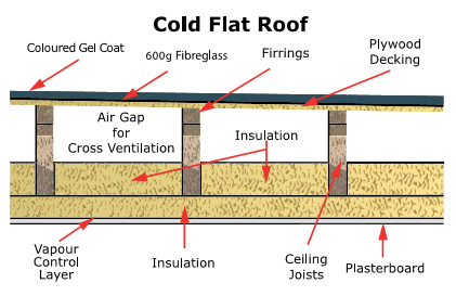 Warm Or Cold Roof Diamond Fibreglass