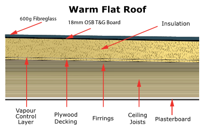 Warm Roof diagram